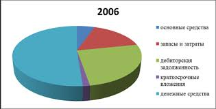 Дипломная работа Анализ финансового состояния предприятия на  В общем подводя итоги можно сказать что на предприятии идет улучшение финансового состояния т к доля обязательств уменьшается 21