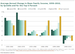 Economic Class Chart Everything You Need To Know About The Economy In 2012 In 34
