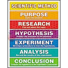 Scientific Chart Scientific Method Chart