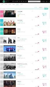 Oh My Girl Tops K Pop Music Video Chart In China Soompi
