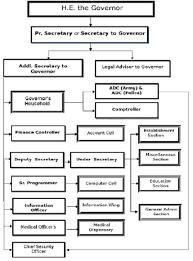 Indian Government Structure Flow Chart Organizational Chart Rajbhawan Uttarakhand India