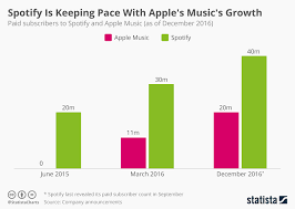 Spotify Charts 2015 Chart Spotify Is Keeping Pace With Apples Musics Growth