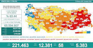 Türkiye'nin 24 Temmuz koronavirüs tablosu açıklandı: İşte vaka ve ölü  sayıları... - Yeni Şafak
