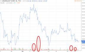 Medreleaf Corp Stock Why Medff Stock Is Tanking Despite Big