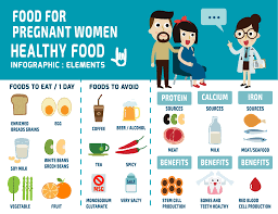 Healthy Diet Chart In Pregnancy My Plate A Blueprint For