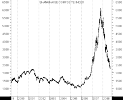 Global Stock Markets Commodities And The Economic Downturn