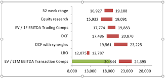 Excel Combo Charts For Financial Modelling Training Amt