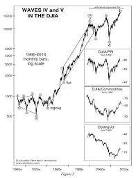 Stock Chart Analysis S0 Candle Basic Std Stock Market