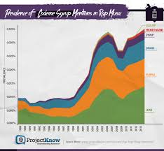 See Decades Of Rap Drug References Visualized