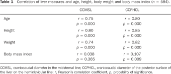 Sonographic Determination Of Liver Size In Healthy Newborns