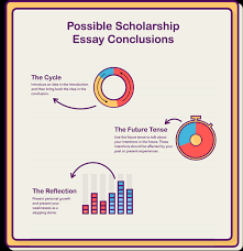 how to write a scholarship essay essaypro scholarship essay conclusion