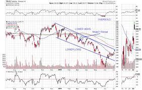 Tesla Revenue Growth Chart Teslas Blowout Model 3 Numbers Raise 9 New Questions