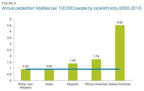 Chart Of The Day Us Pedestrian Deaths By Race Ethnicity