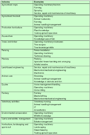 List Of Skills For Employment Examples Of Technical Skills Required In The Environmental