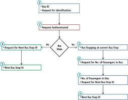 Chart A Bus Data Transfer Flow Chart Between Buses And Bus Stops