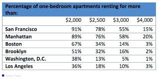 2 Bedroom Apartments For Rent In Boston Ma Captivating Average Price For A  One Bedroom Apartment Minimalist For Kids Room Ideas Fresh On Average Rent  In Ma ...