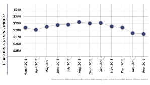 Plastic Resin Price Chart 2019 Occ Hits New Lows Recycling Today