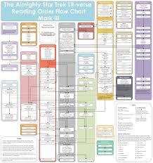 Star Trek Star Charts Book The Trek Collective Trek Lit Reading Order Our House