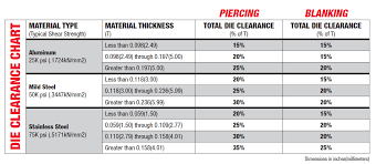 Punch Clearance Chart Top 3 Reasons Why Tools Wear Prematurely Mate