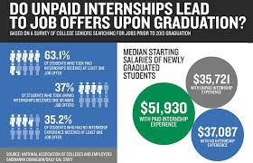 Few Protections Profits For Unpaid Interns Even With First Hints Of
