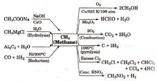 Alkanes Alkenes Alkynes Chart Cbse Class 11 Chemistry Notes Hydrocarbons Aglasem Schools
