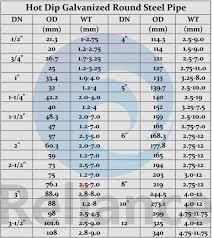 Weight Rep Conversion Chart Rep Max Conversion Chart Beautiful New Steel Pipe Weight