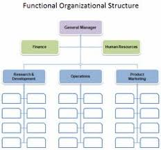 Event Company Organizational Chart 13 Best Chart Templates Images Organizational Chart Chart