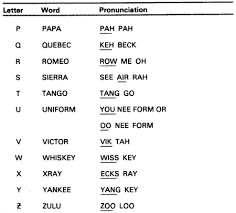 Army Phonetic Alphabet Chart 54 Efficient Military Phonetics Chart