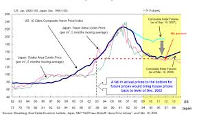 Real Estate Home Values Chart The 20 Year Japanese Bear Market In Real Estate Is Making