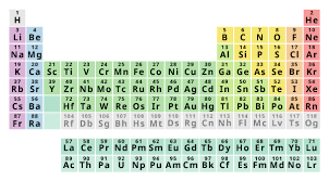 Chart Of Elements And Their Symbols Elements Descriptions Uses And Occurrences