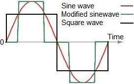 dc to ac inverter circuit diagram the wiring diagram power inverter circuits dc ac converter circuit diagram