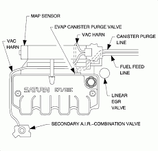 1999 saturn engine diagram wiring diagram long diagram of 1999 saturn sc2 engine wiring diagram 1999 saturn engine diagram
