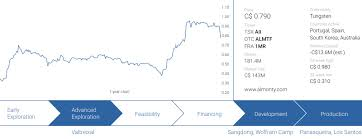 Ferro Tungsten Price Chart Report Almonty Industries Converting High Tungsten Prices