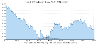 Euro Rate Chart In Indian 100 Eur Euro Eur To Indian Rupee Inr Currency Exchange
