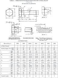 Grade 8 Shear Strength Chart 10 9 Grade Bolt Manufacturers Grade 10 9 Fasteners Grade