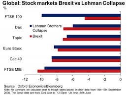 Brexit Stock Market Crash Chart Heres Why Brexit Probably Isnt A Lehman Moment Marketwatch