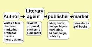 Publisher Photo Books Self Publishing Wikipedia