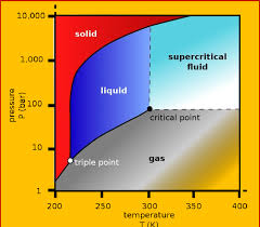 2 Carbon Dioxide Co2 Pressure Temperature Phase Diagram