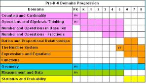 Common Core Math Standards Chart Mathematics