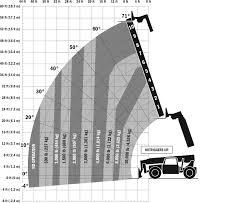 Jlg G12 55a Load Chart G10 55a Up Load Chart Construction Equipment Supply