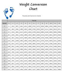 Pounds To Stone Conversion Chart Pounds To Stones Conversion Table Modern Coffee Tables And