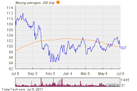 Icf Makes Notable Cross Below Critical Moving Average
