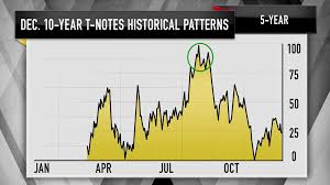 Tipping Chart Usa Charts Show Gold Bond Prices Are Nearing Peak Levels Jim