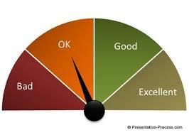 Visual Powerpoint Gauge Chart Tutorial
