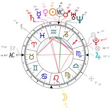 Astrology And Natal Chart Of Maluma Singer Born On 1994 01 28