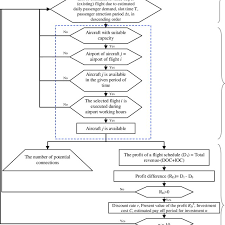 Dd Flight Chart Model Flow Chart Due To The Complexity In The Flight