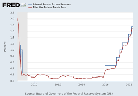 Effective Federal Funds Rate Fedfunds Fred St Louis Fed