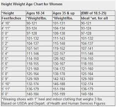 Height Weight Age Chart Female Bright Ideal Height Weight Chart For Female Navy Height And