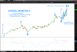 Alphabet Stock Chart Alphabet Googl Hits Wave 5 Price Target Upside Limited