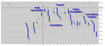 Harness The Power Of Forex Trend Lines Analysis Part 3